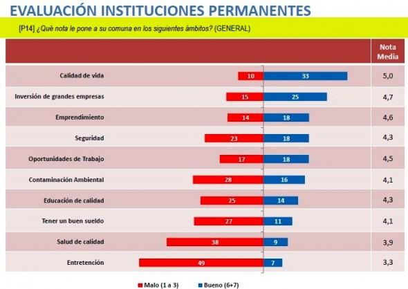 Instituciones Permanentes