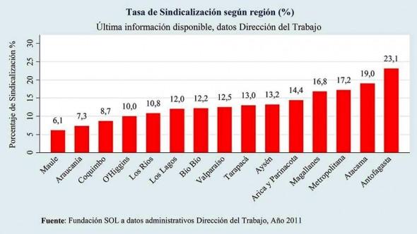 Nivel sindicalizacion x region