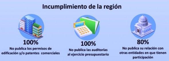 Transparencia Activa incumplimiento Aysén
